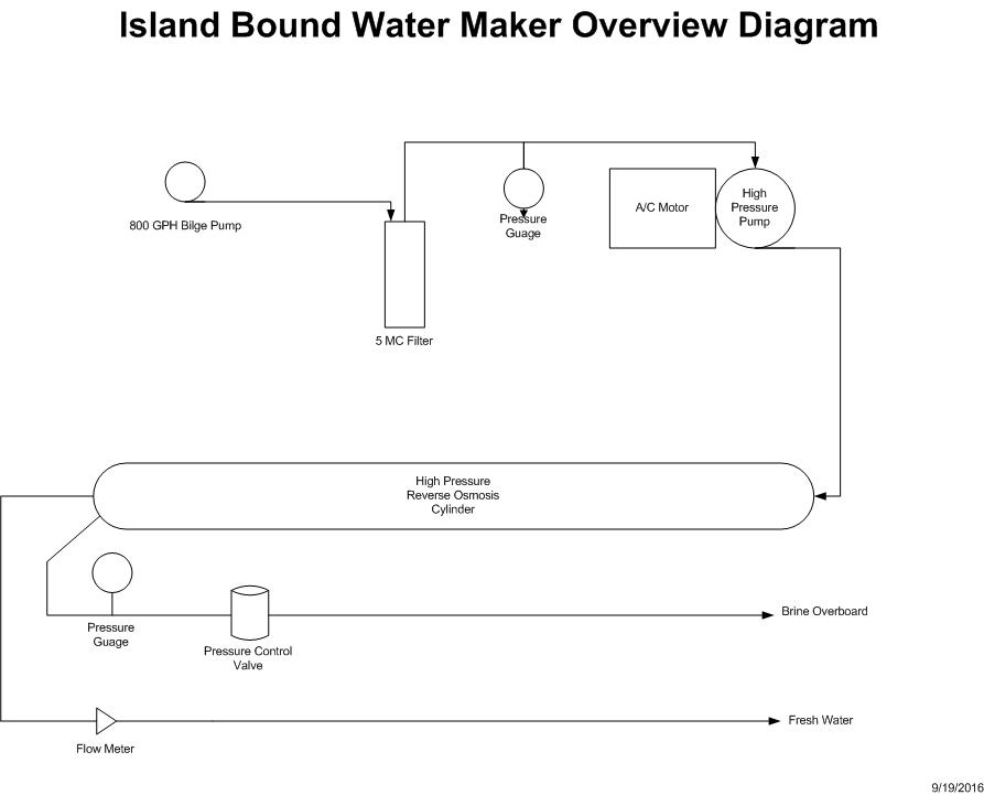 island-bound-water-maker-overview-diagram